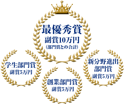 最優秀賞、学生部門賞、創業部門賞、新分野進出部門賞